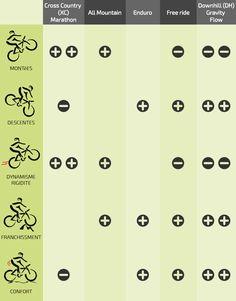 Différents types de vélo de montagne (VTT)