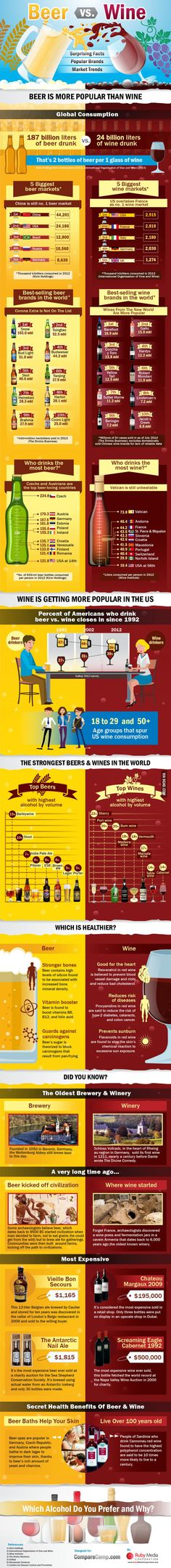 [INFOGRAPHIC] Beer versus Wine - Surprising facts - Popular brands - Market trends