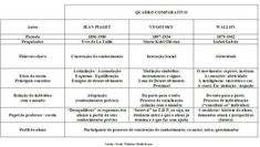 Tabela Piaget, Vygotsky e Wallon