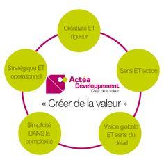 Stratégie d'entreprise, Marketing, Commercial - ACTEA Commercial, Marketing, Innovation, Chart, Business