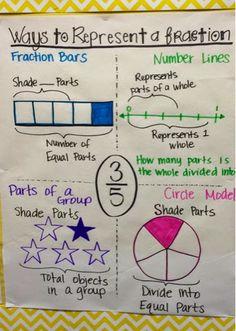 3rd Grade Fractions, Teaching Fractions, Math Fractions, Teaching Math, Math Math, Teaching 5th Grade, Fourth Grade Math, Grade 5 Math, 5th Grade Activities