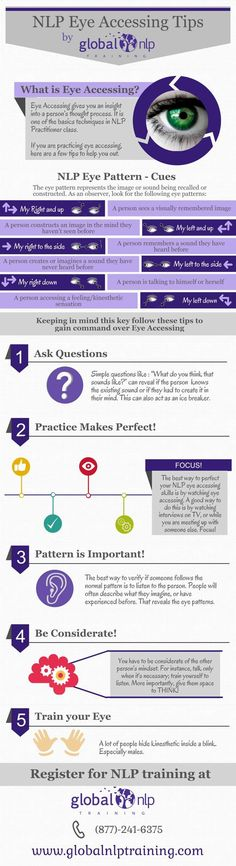 NLP eye accessing, infographic containing the explanation and tips as taught in an NLP Practitioner. Chakras, Nlp Coaching, Life Coaching, Nlp Techniques, Communication, Brain Science, Hypnotherapy, Body Language, Social Work
