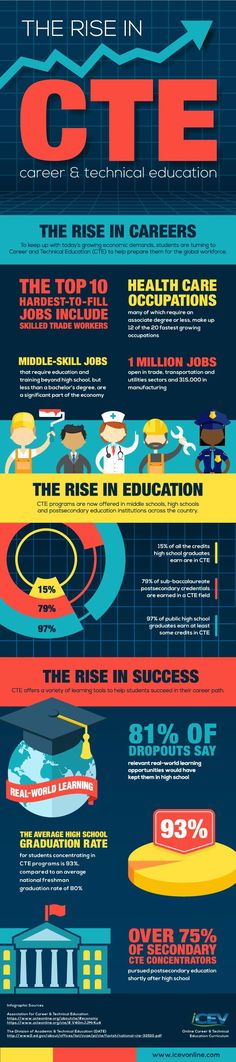 New graphic demonstrates the role CTE plays in boosting graduation rates...