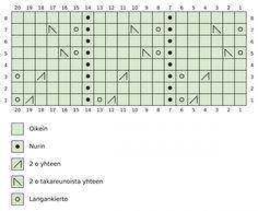 Tennarisukat - Kaupunkilanka Bar Chart