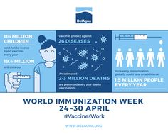 #vaccineswork Celebrated in the last week of April, World Immunization Week aims to promote the use of vaccines to protect people of all ages against disease. Immunization saves millions of lives and is widely recognized as one of the world's most successful and cost-effective health interventions. Today, there are still 19.4 million unvaccinated and under-vaccinated children in the world.