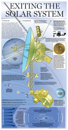 "Voyager 1 enters interstellar space. An excellent graphic, except that it's titled ""Exiting the Solar System"". Voyager 1 is still well within the Solar System. (Credit: Andrew Barr, Joshua Learn, Richard Johnson, National Post) Mona Evans, ""Voyager 1 - the First Starship"" http://www.bellaonline.com/articles/art183205.asp"