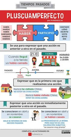 Visual poster for teaching Pluscuamperfecto verb conjugation in Spanish. Subjunctive Spanish, Spanish Grammar, Ap Spanish, Spanish Vocabulary, Spanish Language Learning, Spanish Teacher, Spanish Classroom, How To Speak Spanish, Spanish Worksheets