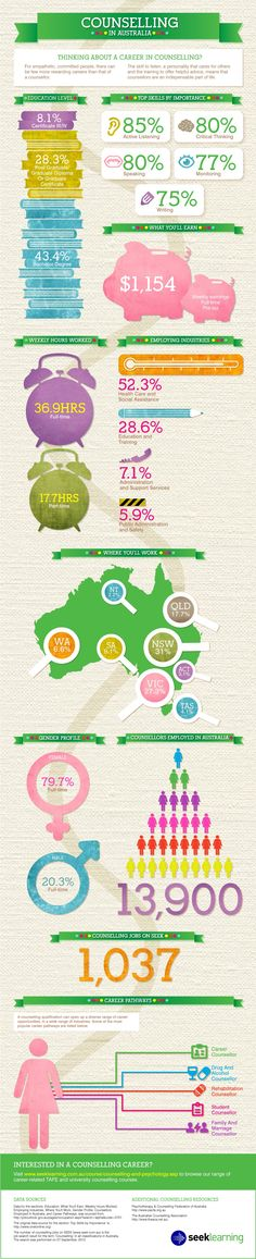 SEEK learning infographic about counselling in Australia featuring stats on the industry and working arrangements