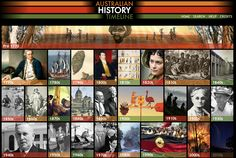 Timeline of Australian History in decades. Includes related websites and world events.