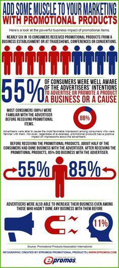 ... business impact of using custom #logo products. #epromos #infographic