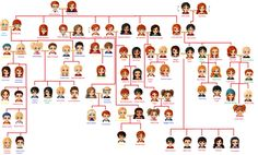 The entire Weasley family tree!) Now onto the descriptions! This is going to take while. TEDDY LUPIN AND VICTOIRE WEASLEY: Dora Fleur-first born.//So like after the second gen its pretty much just fanon Weasley Family Tree, Harry Potter Family Tree, Arte Do Harry Potter, Harry Potter Jokes, Harry Potter Universal, Harry Potter World, Teddy Lupin, Harry Potter Next Generation, Pokemon