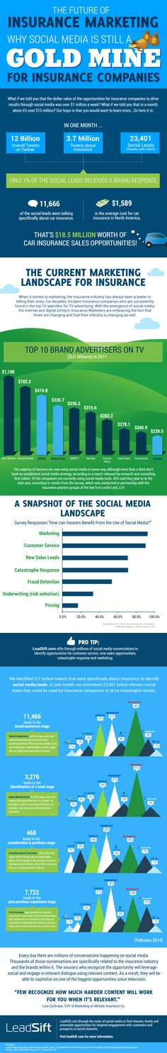 The Future Of #Insurance Marketing: Why Social Media Is A Gold Mine #SM #infographic