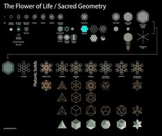 sacred geometry in a nut shell