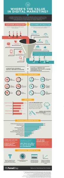How To Generate Value From Digital Marketing (Infographic)