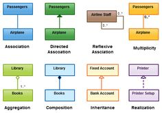 16 best uml class diagram images on pinterest class diagram class diagram relationships in uml with example images every relationship in class diagram explained including association aggregation etc ccuart Choice Image