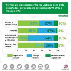 Formas de explotación entre las víctimas de la trata detectadas, por región de detección. #Esclavitud #ContraLaTrataDePersonas #AGAPE #conciencia