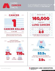 November is #LungCancer Awareness Month and the statistics are staggering.