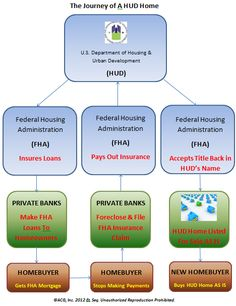 ACG HUD Home Flow Chart