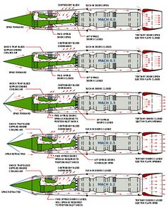 Diagram of the SR-71's Pratt & Whitney J58 turboramjet engines as airspeed increases