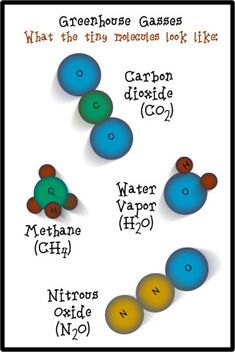 The Greenhouse Effect and Greenhouse Gasses make molecule models - good preview for 8th grade chemistry