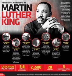 Hoy se conmemora el 87 aniversario del natalicio de Martin Luther King, activista de los derechos civiles de los afroamericanos en EU.  #Infographic