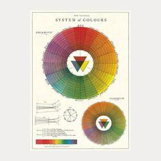 Klassisk fin plansje fra Cavallini & Co. med tittelen'System of Colours'. Passer enten som innpakningspapir eller kan brukes som plakat på veggen. Produsent:Cavallini & Co.Dimensjoner:70x50cmSpesifikasjon:Trykket på italiensk syrefritt papir