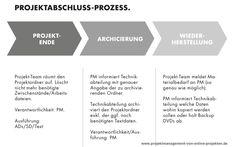 Projektabschluss-Prozess. Welche Aufgaben müssen müssen nach dem Abschluß eines Projektes noch erledigt werden?
