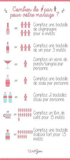 Calcul des boissons