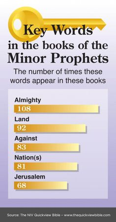 The Quick View Bible » Key Words in the books of the Minor Prophets
