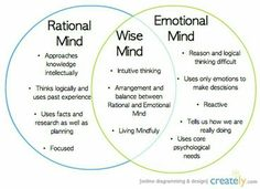 Great info graphic on the benefits of Dialectic Behaviour Therapy and the way it encourages the development of the Wise Mind.