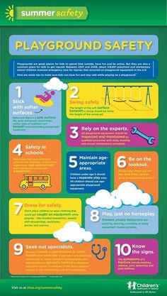 Infographic: Child safety - Playgrounds