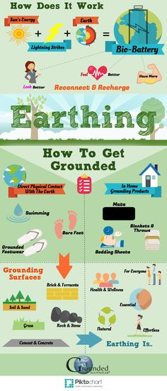Earthing or Grounding is an essential pillar of any healthy lifestyle. Get Out, Reconnect, Get Grounded, & Recharge! It's health & wellness in its most natural form.