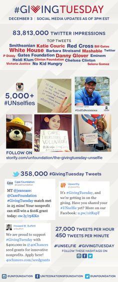 #GivingTuesday Social Media Updates for the UN Foundation Digital Team @GivingTues @UN Foundation
