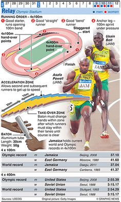 Olympicsgraphicstrack: OLYMPICS 2012: Relay
