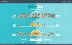 Interactive visualization by FFunction for UNESCO & UNICEF. #dataviz #education #animation #asia #africa #developingworld