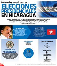 #Entérate | En Nicaragua al no existir una competencia política de peso, el presidente Daniel Ortega luce como virtual ganador.  #Infographic