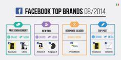 Ecco i #topbrands italiani su #Facebook ad Agosto 2014 - #Infografica