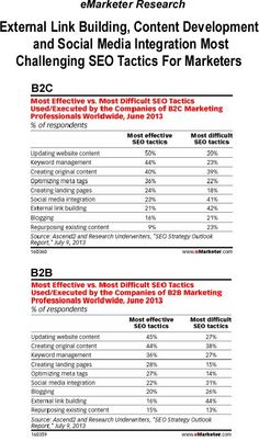 SEO. Marketing research firm eMarketer recently compiled research data from an Ascend2 & Research Underwriters survey in a blog post to show how B2C & B2B marketers view various aspects of SEO with regard to how effective certain tactics are and how difficult they are to implement as well. Overall, they found nothing that was particularly surprising. B2C & B2B marketers rated external link building, content development and social media integration most challenging SEO tactics for marketers…