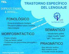 Logopedia LyG : Cartel TEL (Trastorno Específico del Lenguaje) Speech Language Therapy, Speech And Language, Speech Therapy, Ludo, Oral Motor, Learning Theory, Learning Disabilities, Aspergers, Grammar