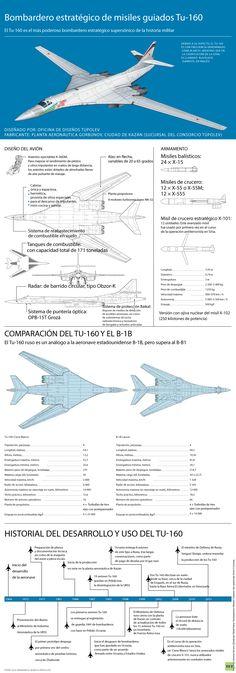 Infografía: Todo sobre el 'Cisne Blanco', el bombardero supersónico más potente de la historia - RT