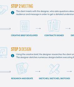20 Logo Design Infographics & Diagrams That Simplify The Process ~ Creative Market Blog