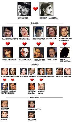 Raj Kapoor Family Tree