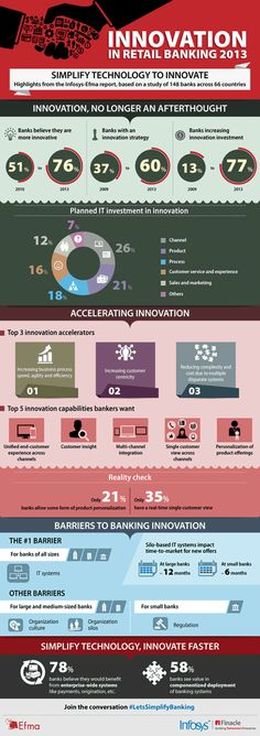 Infographic on innovation and innovation management in retail banking of banks and savings banks