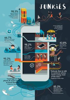 Phone Addiction JUNKiE Part 1 - Infographic Poster on Behance What Is An Infographic, Infographic Examples, Process Infographic, Web Design, Layout Design, Art Resume, Visual Thinking, Information Design, Graphic Design Posters