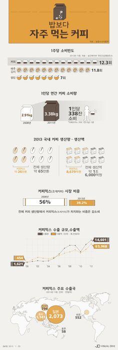 우리 국민, 밥보다 커피 더 자주 먹어… 1인당 '연간 338잔' [인포그래픽] #Coffee / #Infographic ⓒ 비주얼다이브 무단 복사·전재·재배포 금지
