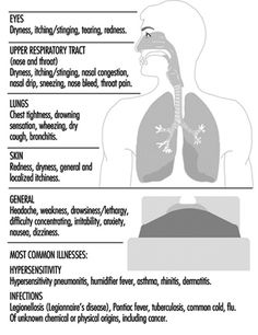 Symptoms and illnesses related to the quality of indoor air