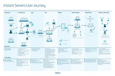 Here are eleven examples of customer journey maps for inspiration. Now, gather a cross-functional team and develop your own customer journey map. Experience Map, User Experience Design, Customer Experience, Process Map, Design Process, Information Design, Information Graphics, Visualisation, Data Visualization