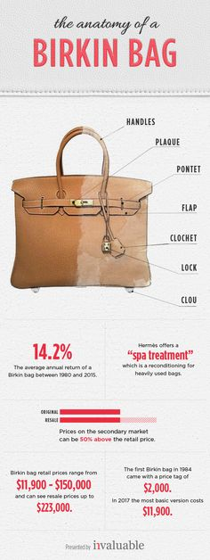 """The History and Evolution of the Birkin Bag   Learn about the """"anatomy"""" of a Birkin bag. These beautifully crafted handbags are some of the most sought-after in the world. Read here to find out why."""