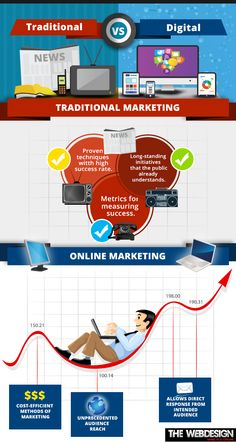 #DigitalMarketing v/s #TraditionalMarketing -