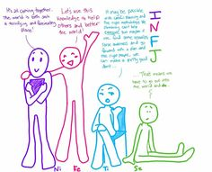 INFJ functions -  I can't help but picture Inferior Se as this nervous…